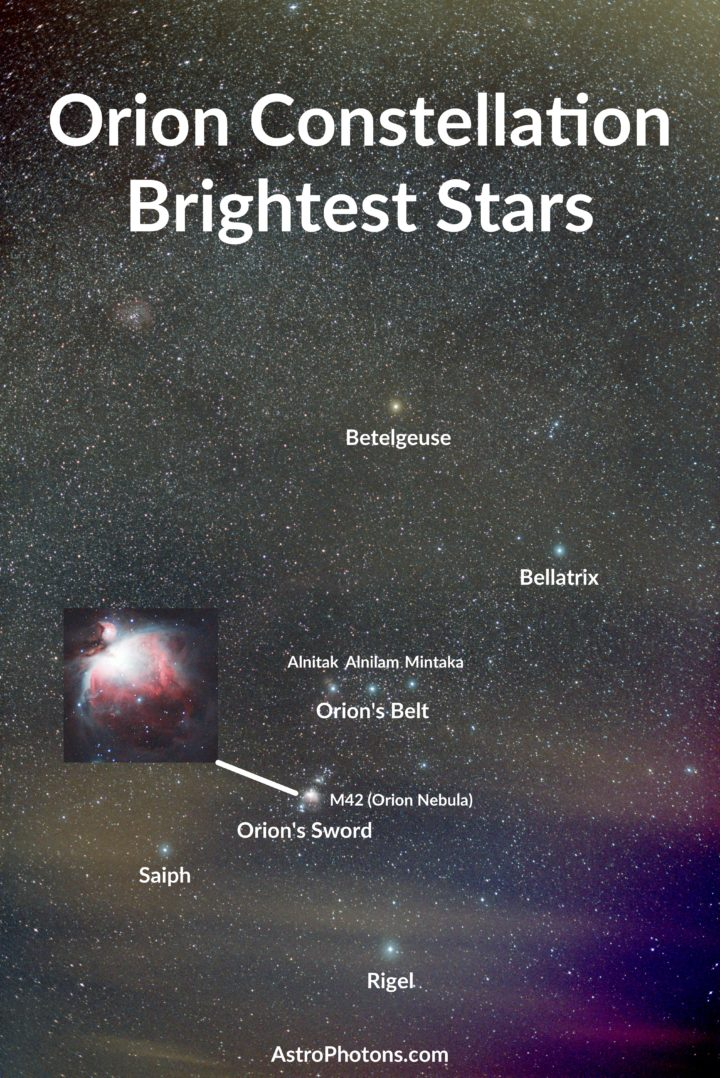 Orion Constellation Map and Brightest Stars