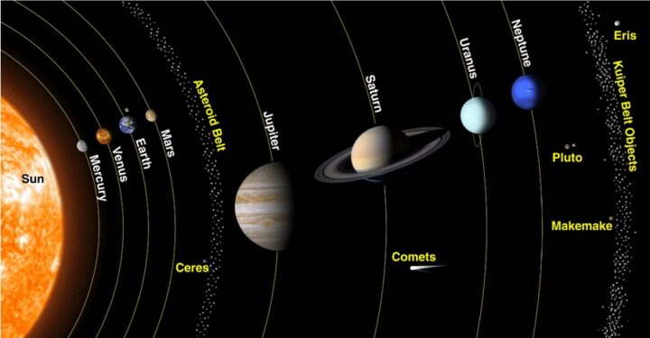 Planets in order from the Sun.