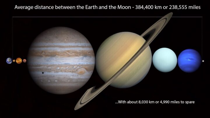 This image has an empty alt attribute; its file name is planets-fit-between-earth-and-moon-720x405.jpg